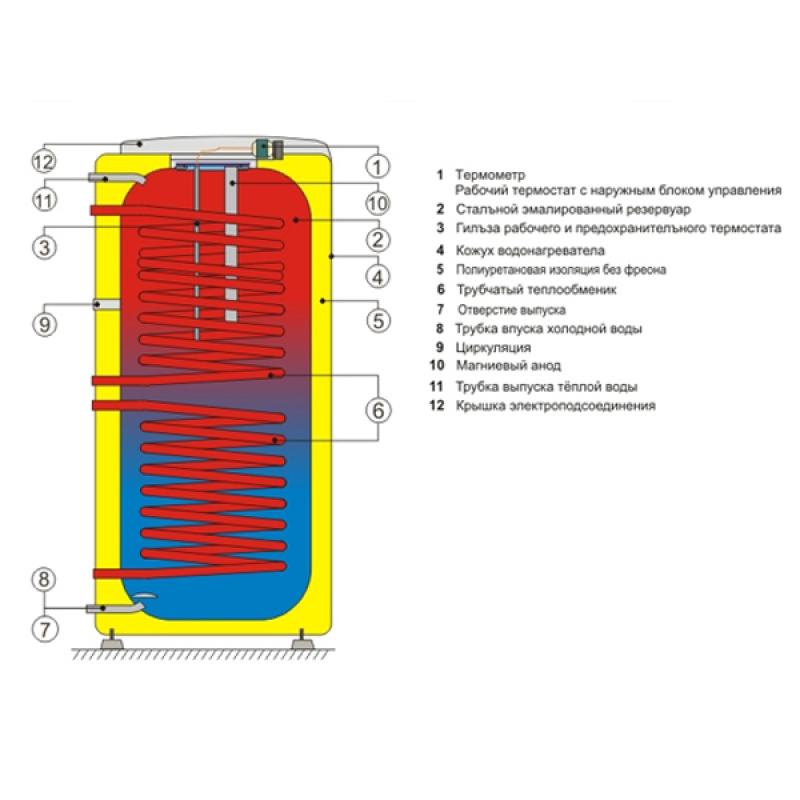 Бойлер косвенного нагрева с двумя теплообменниками drazice расчт воды через теплообменник